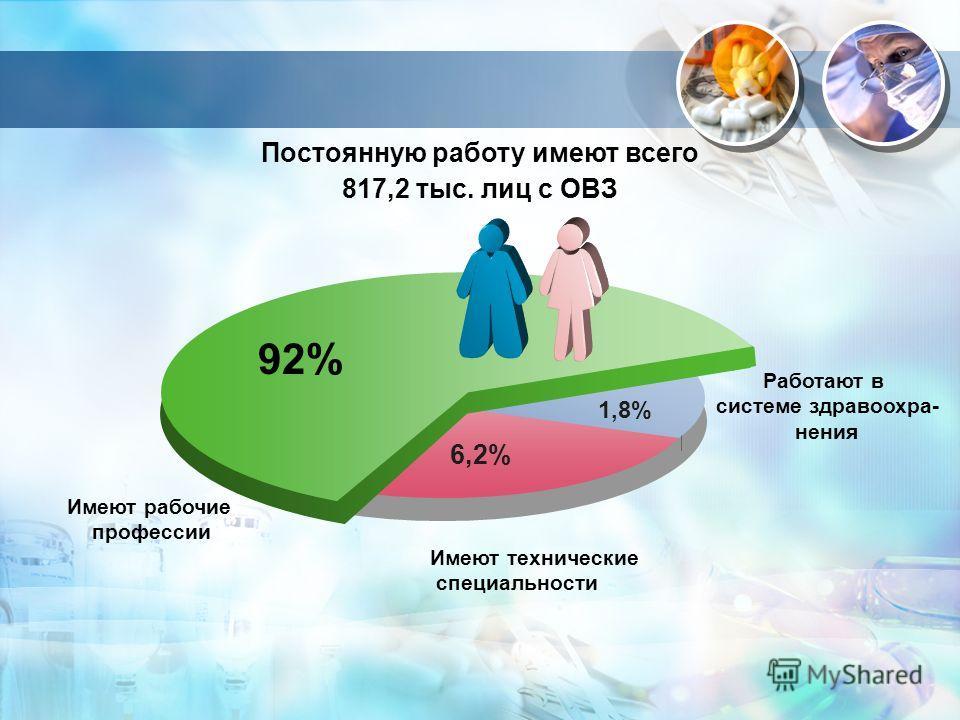1,8% 92%92% 6,2% Имеют технические специальности Работают в системе здравоохра- нения Имеют рабочие профессии Постоянную работу имеют всего 817,2 тыс. лиц с ОВЗ