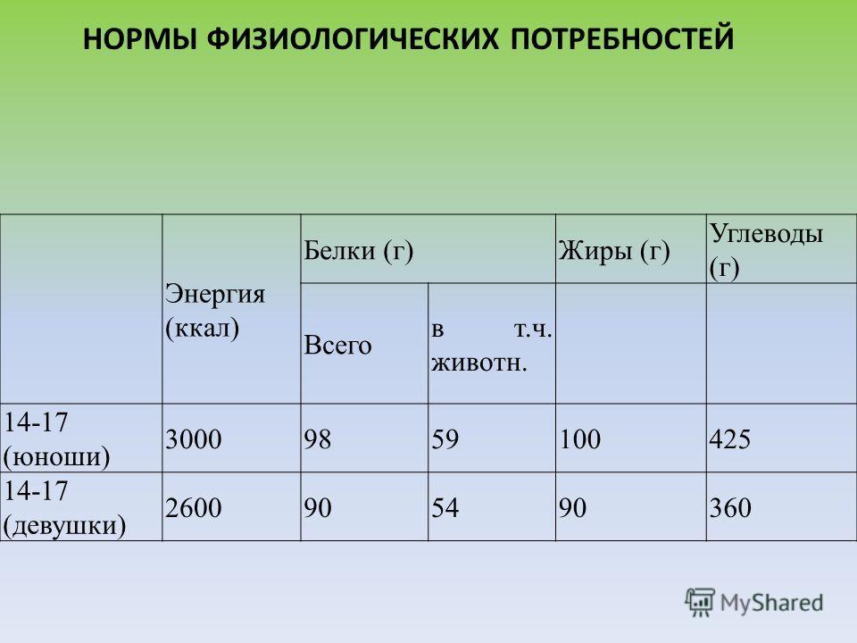 НОРМЫ ФИЗИОЛОГИЧЕСКИХ ПОТРЕБНОСТЕЙ Энергия (ккал) Белки (г)Жиры (г) Углеводы (г) Всего в т.ч. животн. 14-17 (юноши) 30009859100425 14-17 (девушки) 2600905490360