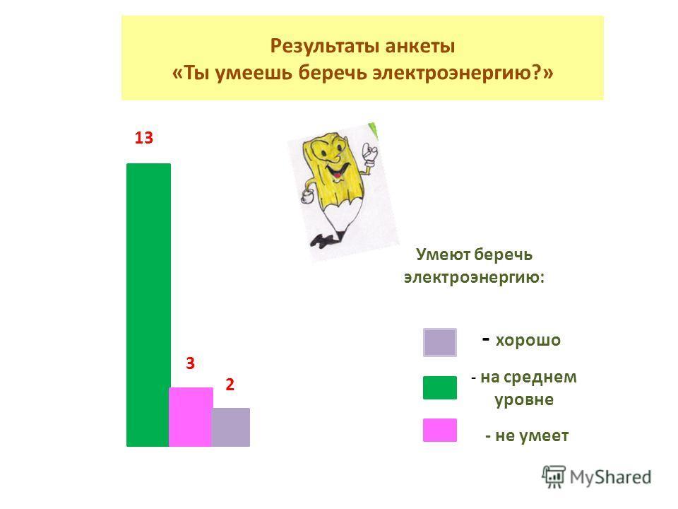 Результаты анкеты «Ты умеешь беречь электроэнергию?» 13 3 2 - не умеет Умеют беречь электроэнергию: - на среднем уровне - хорошо