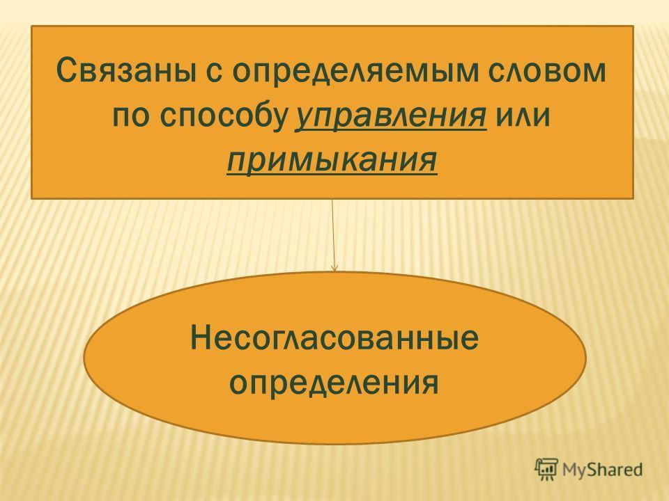 Связаны с определяемым словом по способу управления или примыкания Несогласованные определения