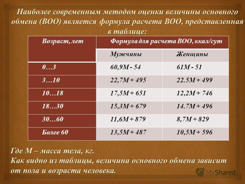 Наиболее современным методом оценки величины основного обмена ( ВОО ) является формула расчета ВОО, представленная в таблице : Возраст, летФормула для расчета ВОО, ккал / сут МужчиныЖенщины 0…360,9 М - 5461 М - 51 3…1022,7 М + 49522.5 М + 499 10…1817
