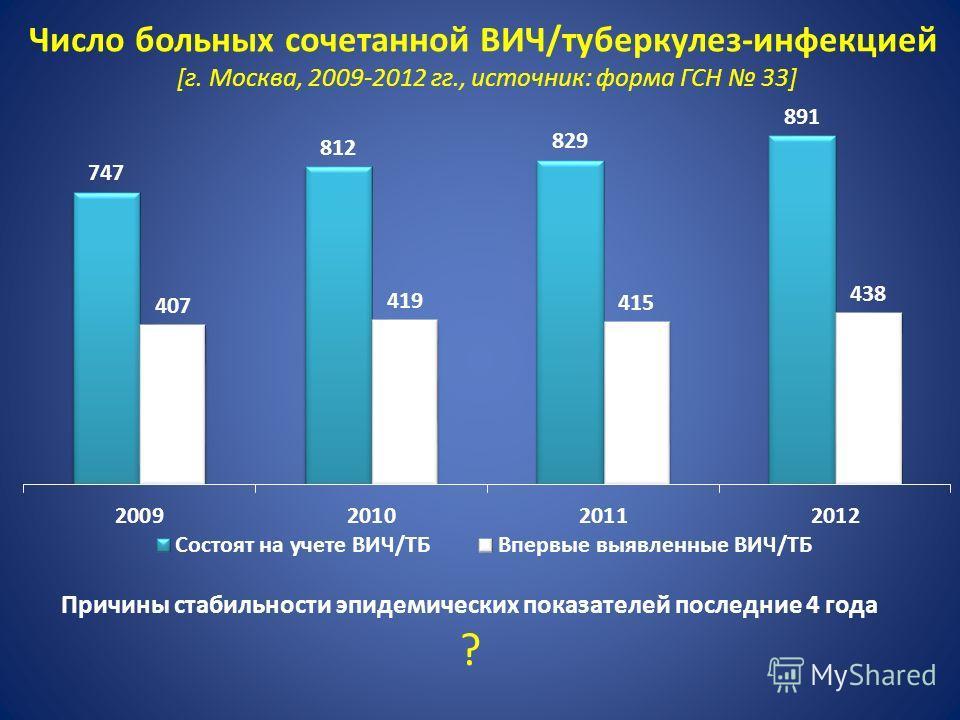 Число больных сочетанной ВИЧ/туберкулез-инфекцией [г. Москва, 2009-2012 гг., источник: форма ГСН 33] Причины стабильности эпидемических показателей последние 4 года ?