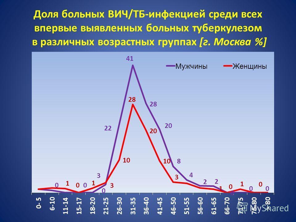 Доля больных ВИЧ/ТБ-инфекцией среди всех впервые выявленных больных туберкулезом в различных возрастных группах [г. Москва %]