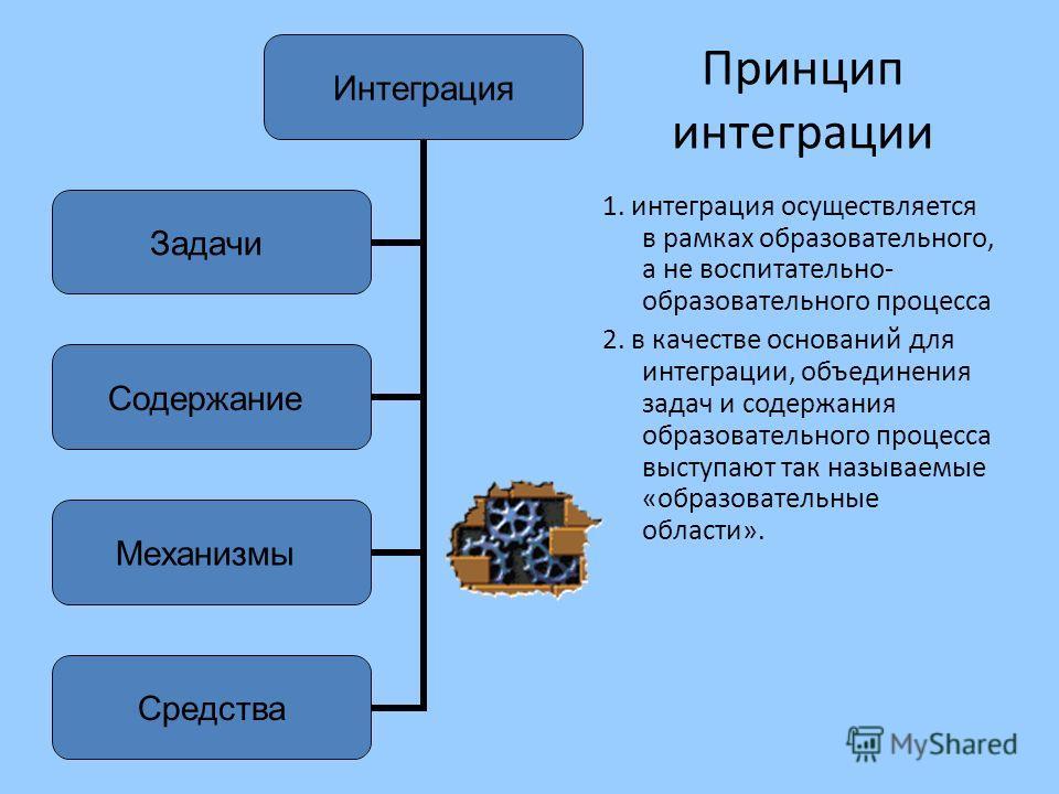 Принцип интеграции 1. интеграция осуществляется в рамках образовательного, а не воспитательно- образовательного процесса 2. в качестве оснований для интеграции, объединения задач и содержания образовательного процесса выступают так называемые «образо