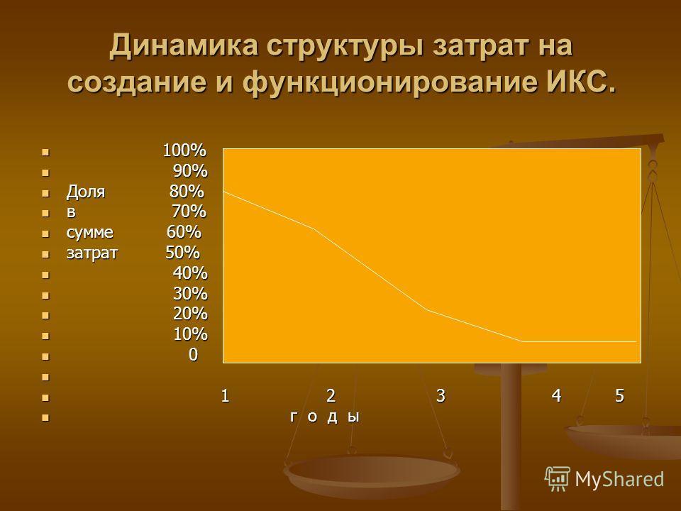 Динамика структуры затрат на создание и функционирование ИКС. 100% 100% 90% 90% Доля 80% Доля 80% в 70% в 70% сумме 60% сумме 60% затрат 50% затрат 50% 40% 40% 30% 30% 20% 20% 10% 10% 0 0 1 2 3 4 5 1 2 3 4 5 г о д ы г о д ы
