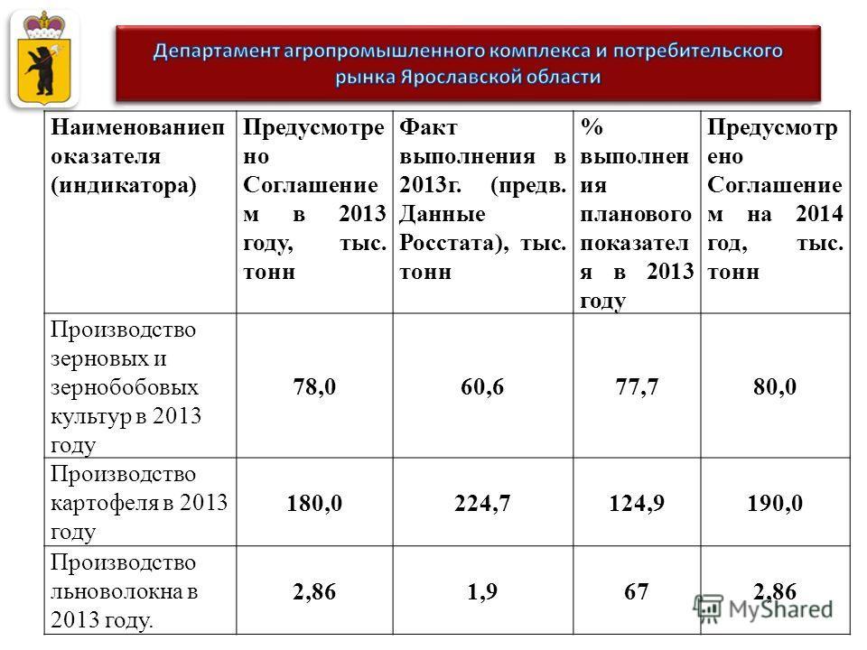 Наименованиеп оказателя (индикатора) Предусмотре но Соглашение м в 2013 году, тыс. тонн Факт выполнения в 2013г. (предв. Данные Росстата), тыс. тонн % выполнен ия планового показател я в 2013 году Предусмотр ено Соглашение м на 2014 год, тыс. тонн Пр