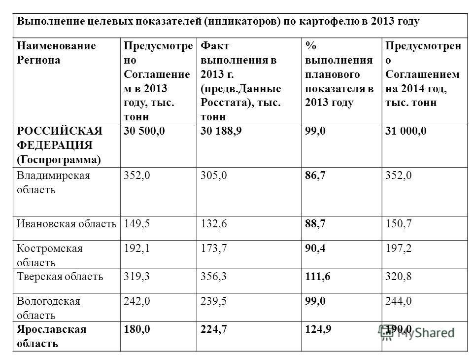 Выполнение целевых показателей (индикаторов) по картофелю в 2013 году Наименование Региона Предусмотре но Соглашение м в 2013 году, тыс. тонн Факт выполнения в 2013 г. (предв.Данные Росстата), тыс. тонн % выполнения планового показателя в 2013 году П