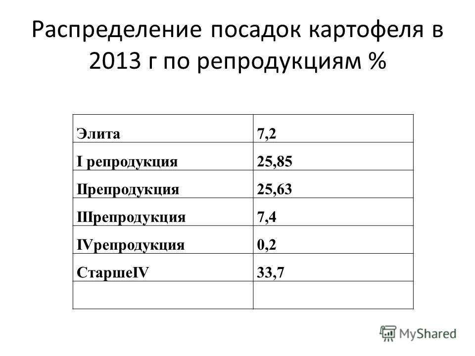 Распределение посадок картофеля в 2013 г по репродукциям % Элита7,2 I репродукция25,85 IIрепродукция25,63 IIIрепродукция7,4 IVрепродукция0,2 СтаршеIV33,7
