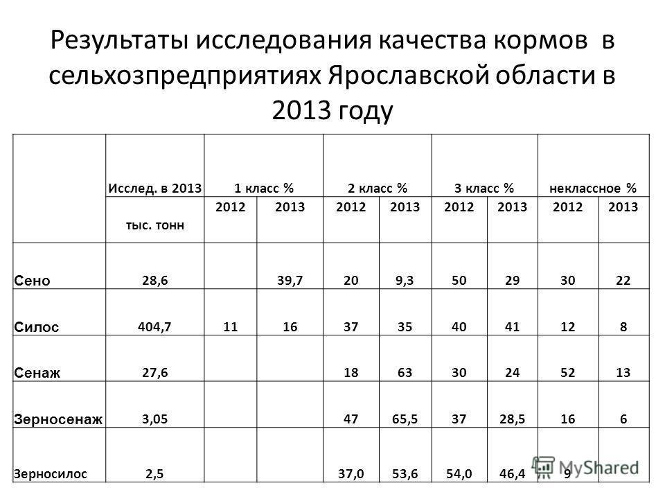 Результаты исследования качества кормов в сельхозпредприятиях Ярославской области в 2013 году Исслед. в 20131 класс %2 класс %3 класс %неклассное % тыс. тонн 20122013201220132012201320122013 Сено 28,6 39,7209,350293022 Силос 404,7111637354041128 Сена