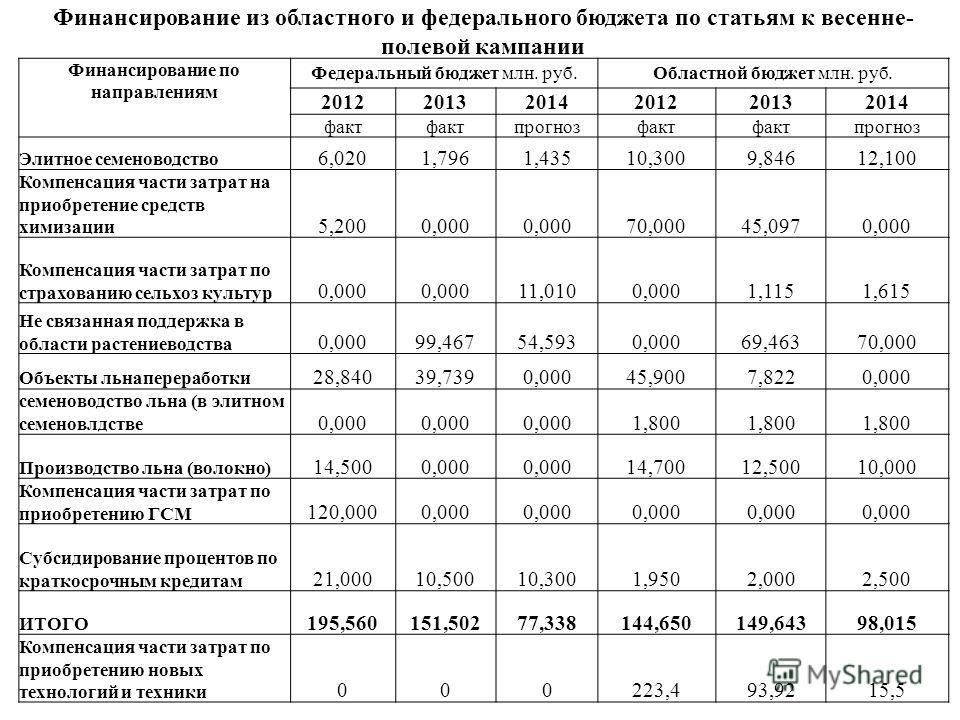Финансирование из областного и федерального бюджета по статьям к весенне- полевой кампании Финансирование по направлениям Федеральный бюджет млн. руб.Областной бюджет млн. руб. 201220132014201220132014 факт прогнозфакт прогноз Элитное семеноводство 6