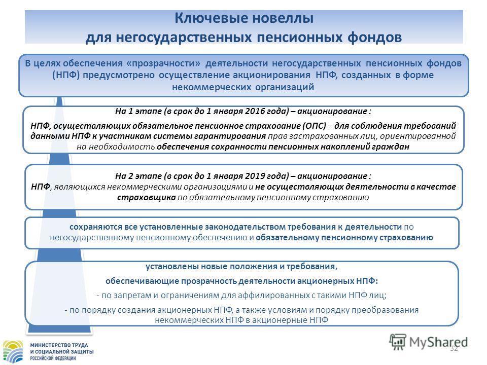 Ключевые новеллы для негосударственных пенсионных фондов 32 В целях обеспечения «прозрачности» деятельности негосударственных пенсионных фондов (НПФ) предусмотрено осуществление акционирования НПФ, созданных в форме некоммерческих организаций На 1 эт