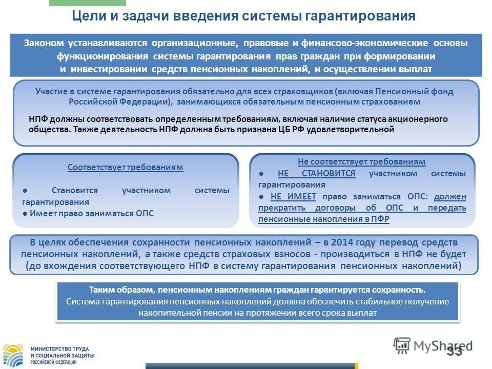 33 Цели и задачи введения системы гарантирования Законом устанавливаются организационные, правовые и финансово-экономические основы функционирования системы гарантирования прав граждан при формировании и инвестировании средств пенсионных накоплений,