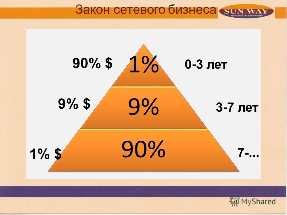 1 1% 9% 90% 0-3 лет 90% $ 3-7 лет 9% $ 7-... 1% $ Закон сетевого бизнеса