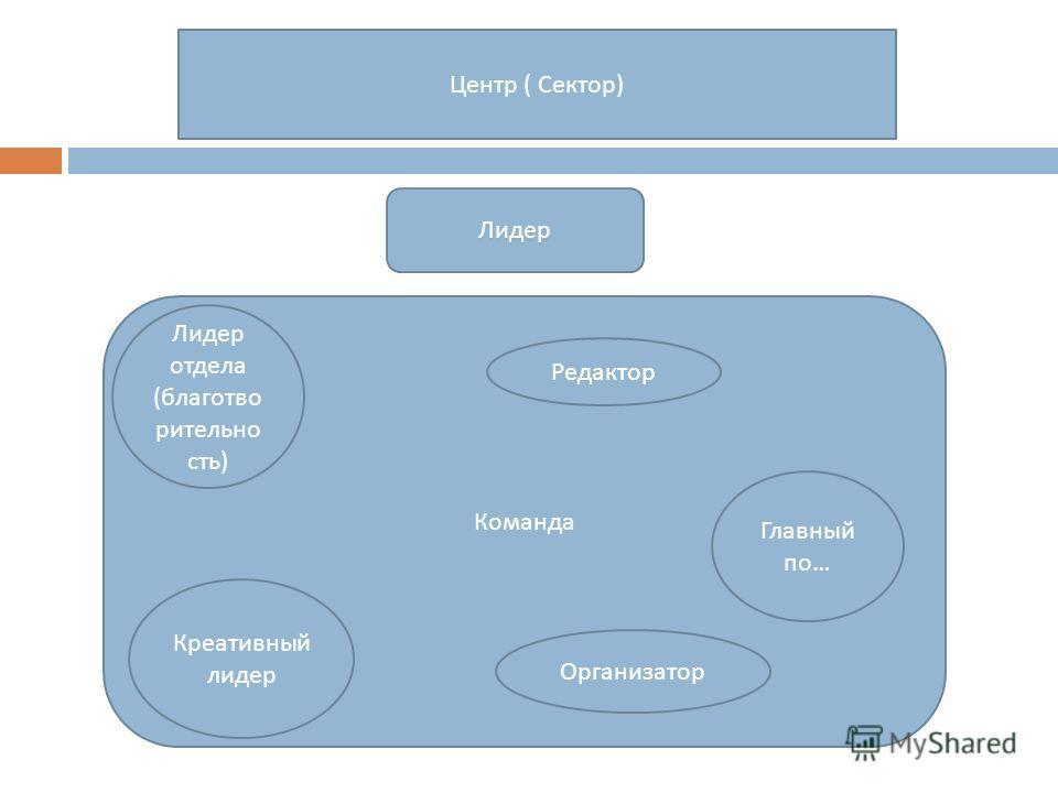 Лидер Команда Лидер отдела ( благотво рительно сть ) Креативный лидер Редактор Организатор Главный по … Центр ( Сектор )