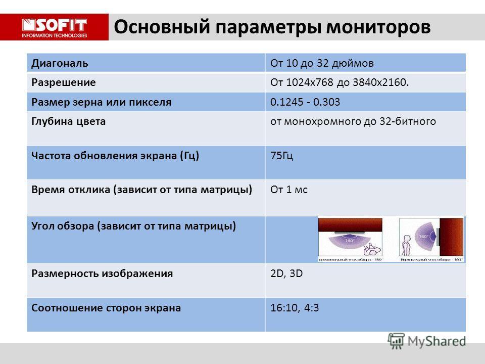 Основный параметры мониторов ДиагональОт 10 до 32 дюймов РазрешениеОт 1024x768 до 3840x2160. Размер зерна или пикселя0.1245 - 0.303 Глубина цветаот монохромного до 32-битного Частота обновления экрана (Гц)75Гц Время отклика (зависит от типа матрицы)О