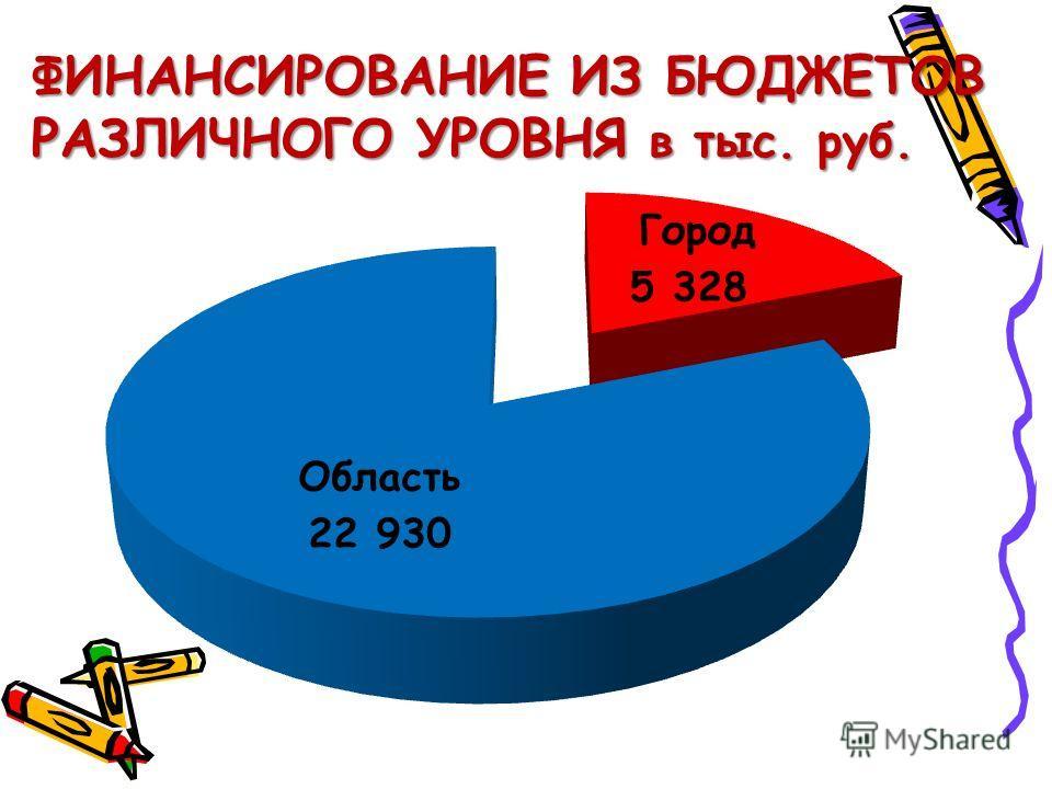 ФИНАНСИРОВАНИЕ ИЗ БЮДЖЕТОВ РАЗЛИЧНОГО УРОВНЯ в тыс. руб.