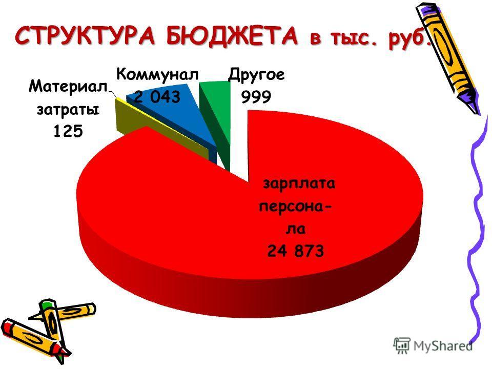 СТРУКТУРА БЮДЖЕТА в тыс. руб.