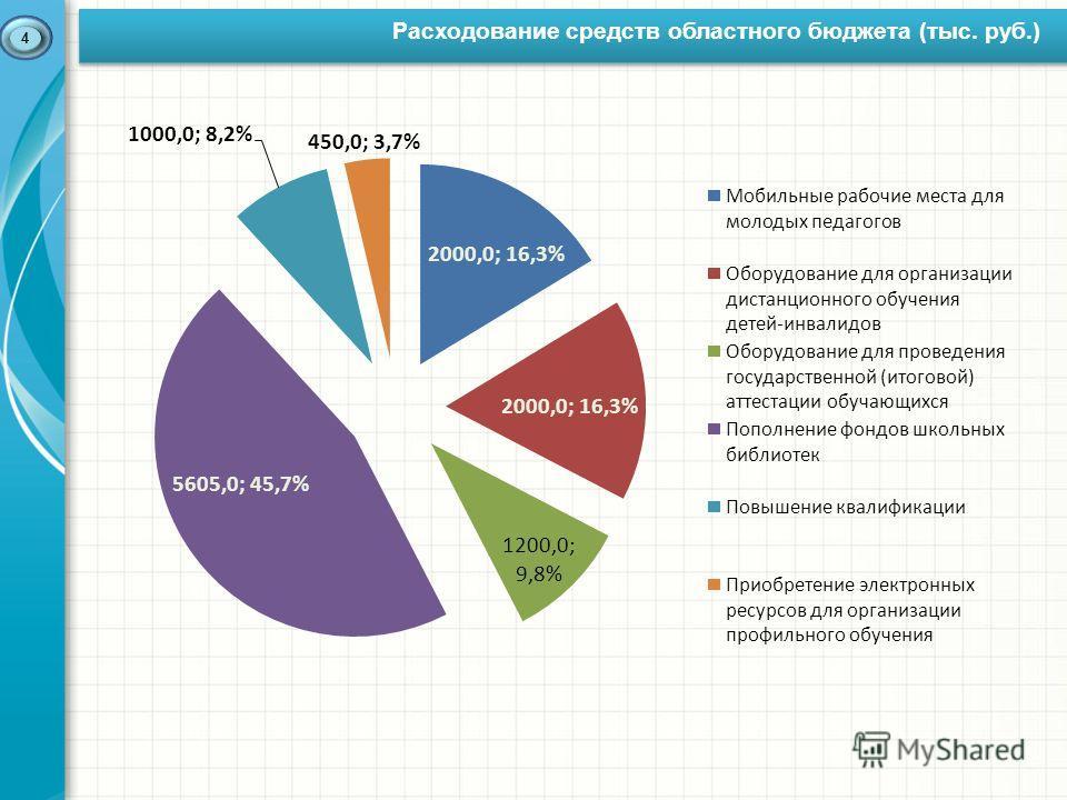 Расходование средств областного бюджета (тыс. руб.) 4