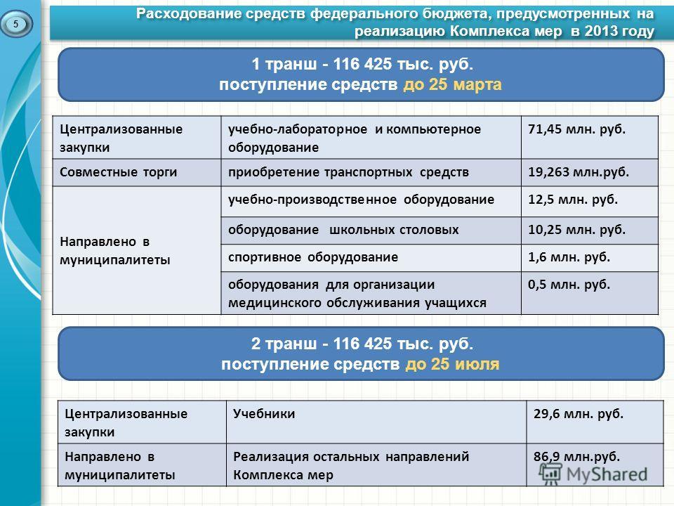 Расходование средств федерального бюджета, предусмотренных на реализацию Комплекса мер в 2013 году Расходование средств федерального бюджета, предусмотренных на реализацию Комплекса мер в 2013 году 5 1 транш - 116 425 тыс. руб. поступление средств до