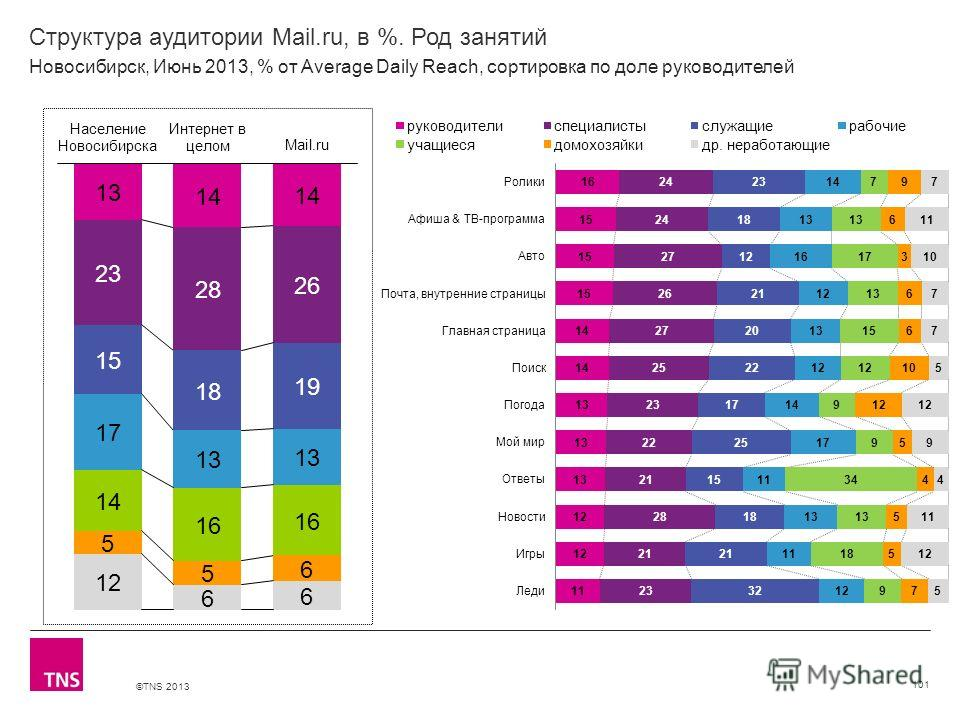 ©TNS 2013 X AXIS LOWER LIMIT UPPER LIMIT CHART TOP Y AXIS LIMIT Структура аудитории Mail.ru, в %. Род занятий 101 Новосибирск, Июнь 2013, % от Average Daily Reach, сортировка по доле руководителей
