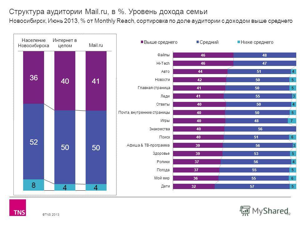 ©TNS 2013 X AXIS LOWER LIMIT UPPER LIMIT CHART TOP Y AXIS LIMIT Структура аудитории Mail.ru, в %. Уровень дохода семьи 102 Новосибирск, Июнь 2013, % от Monthly Reach, сортировка по доле аудитории с доходом выше среднего