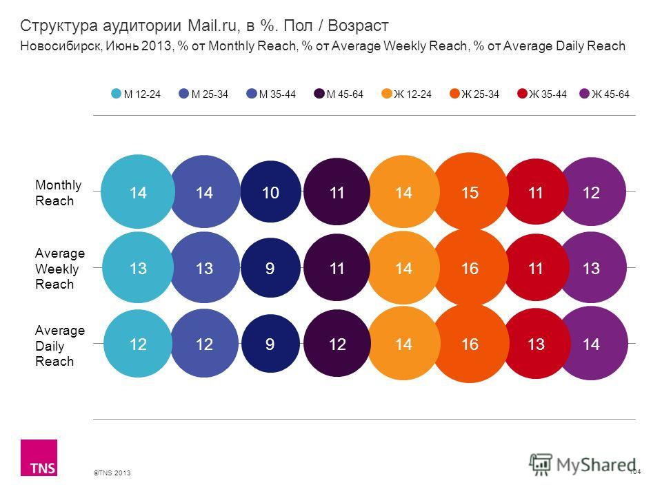 ©TNS 2013 X AXIS LOWER LIMIT UPPER LIMIT CHART TOP Y AXIS LIMIT Структура аудитории Mail.ru, в %. Пол / Возраст 104 М 12-24М 25-34М 35-44М 45-64Ж 12-24Ж 25-34Ж 35-44 Новосибирск, Июнь 2013, % от Monthly Reach, % от Average Weekly Reach, % от Average