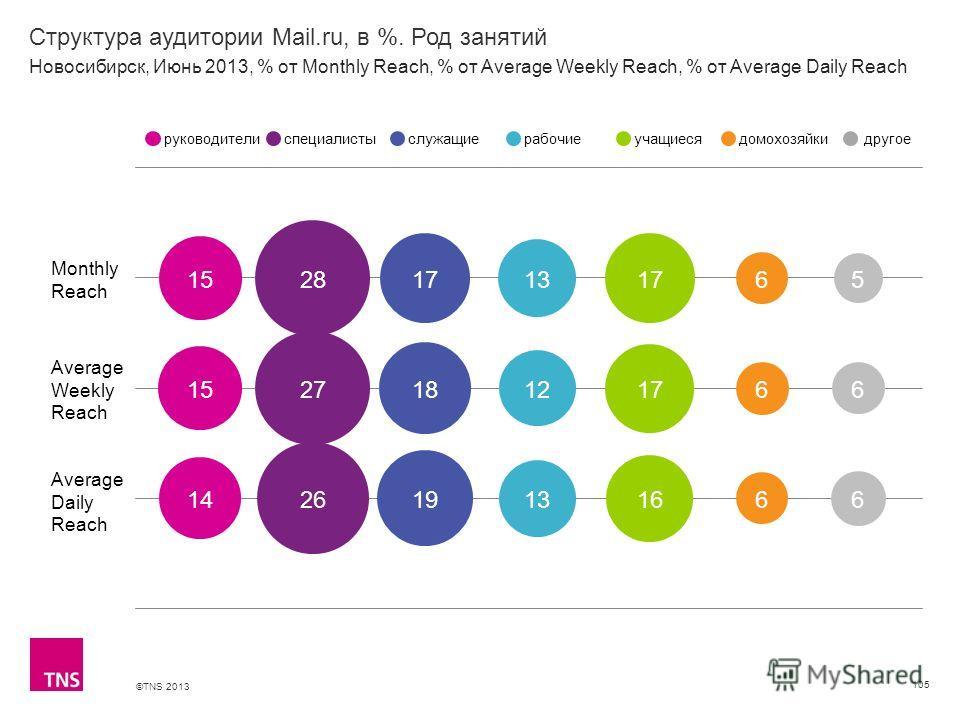 ©TNS 2013 X AXIS LOWER LIMIT UPPER LIMIT CHART TOP Y AXIS LIMIT Структура аудитории Mail.ru, в %. Род занятий 105 Monthly Reach Average Weekly Reach Average Daily Reach руководителиспециалистыслужащиерабочиеучащиесядомохозяйкидругое Новосибирск, Июнь