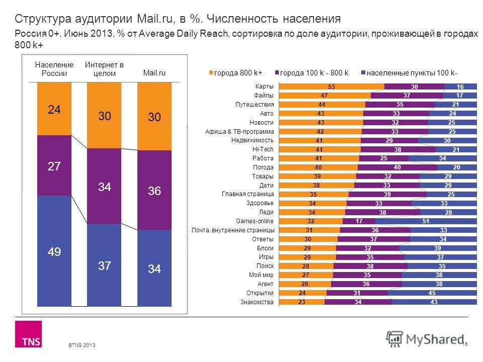 ©TNS 2013 X AXIS LOWER LIMIT UPPER LIMIT CHART TOP Y AXIS LIMIT Структура аудитории Mail.ru, в %. Численность населения 15 Россия 0+, Июнь 2013, % от Average Daily Reach, сортировка по доле аудитории, проживающей в городах 800 k+