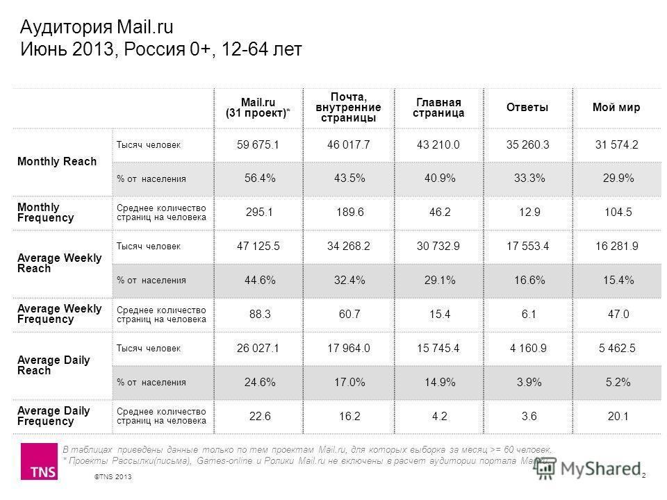 ©TNS 2013 X AXIS LOWER LIMIT UPPER LIMIT CHART TOP Y AXIS LIMIT Аудитория Mail.ru Июнь 2013, Россия 0+, 12-64 лет 2 В таблицах приведены данные только по тем проектам Mail.ru, для которых выборка за месяц >= 60 человек. * Проекты Рассылки(письма), Ga