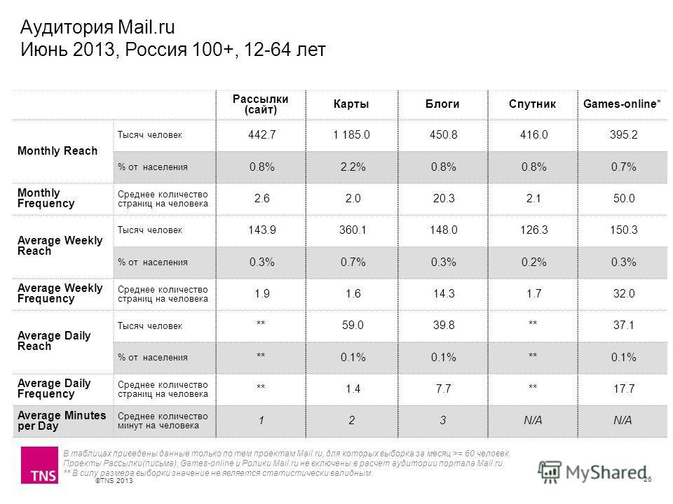 ©TNS 2013 X AXIS LOWER LIMIT UPPER LIMIT CHART TOP Y AXIS LIMIT Аудитория Mail.ru Июнь 2013, Россия 100+, 12-64 лет 26 Рассылки (сайт) КартыБлогиСпутникGames-online* Monthly Reach Тысяч человек 442.71 185.0 450.8 416.0 395.2 % от населения 0.8% 2.2%