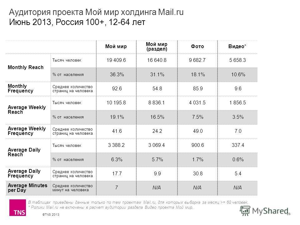 ©TNS 2013 X AXIS LOWER LIMIT UPPER LIMIT CHART TOP Y AXIS LIMIT Аудитория проекта Мой мир холдинга Mail.ru Июнь 2013, Россия 100+, 12-64 лет 28 В таблицах приведены данные только по тем проектам Mail.ru, для которых выборка за месяц >= 60 человек. *