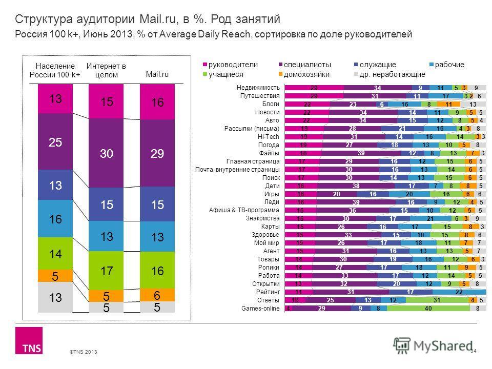 ©TNS 2013 X AXIS LOWER LIMIT UPPER LIMIT CHART TOP Y AXIS LIMIT Структура аудитории Mail.ru, в %. Род занятий 34 Россия 100 k+, Июнь 2013, % от Average Daily Reach, сортировка по доле руководителей