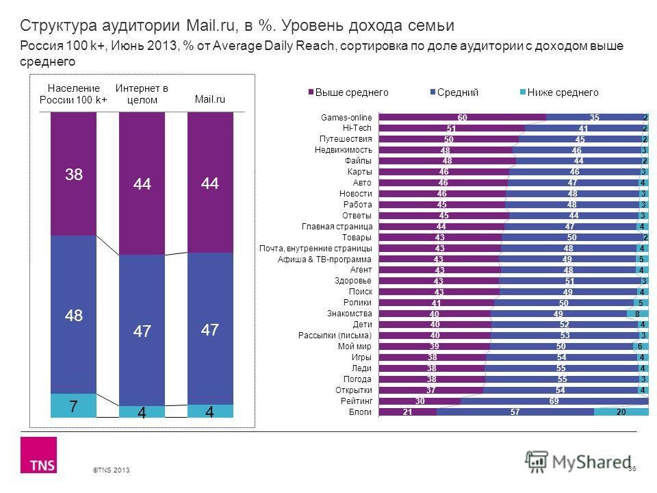 ©TNS 2013 X AXIS LOWER LIMIT UPPER LIMIT CHART TOP Y AXIS LIMIT Структура аудитории Mail.ru, в %. Уровень дохода семьи 36 Россия 100 k+, Июнь 2013, % от Average Daily Reach, сортировка по доле аудитории с доходом выше среднего