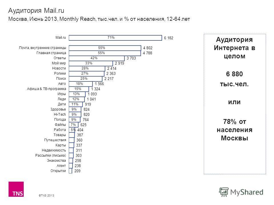 ©TNS 2013 X AXIS LOWER LIMIT UPPER LIMIT CHART TOP Y AXIS LIMIT Аудитория Mail.ru Москва, Июнь 2013, Monthly Reach, тыс.чел. и % от населения, 12-64 лет Аудитория Интернета в целом 6 880 тыс.чел. или 78% от населения Москвы