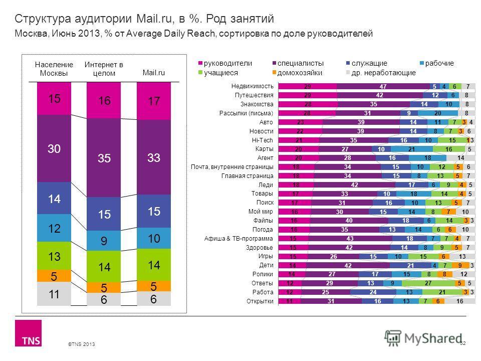 ©TNS 2013 X AXIS LOWER LIMIT UPPER LIMIT CHART TOP Y AXIS LIMIT Структура аудитории Mail.ru, в %. Род занятий 52 Москва, Июнь 2013, % от Average Daily Reach, сортировка по доле руководителей