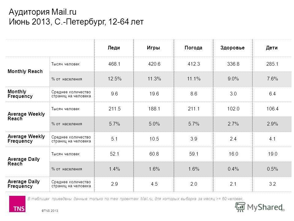 ©TNS 2013 X AXIS LOWER LIMIT UPPER LIMIT CHART TOP Y AXIS LIMIT Аудитория Mail.ru Июнь 2013, С.-Петербург, 12-64 лет 60 В таблицах приведены данные только по тем проектам Mail.ru, для которых выборка за месяц >= 60 человек. ЛедиИгрыПогодаЗдоровьеДети