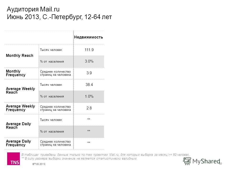 ©TNS 2013 X AXIS LOWER LIMIT UPPER LIMIT CHART TOP Y AXIS LIMIT Аудитория Mail.ru Июнь 2013, С.-Петербург, 12-64 лет 62 В таблицах приведены данные только по тем проектам Mail.ru, для которых выборка за месяц >= 60 человек. ** В силу размера выборки