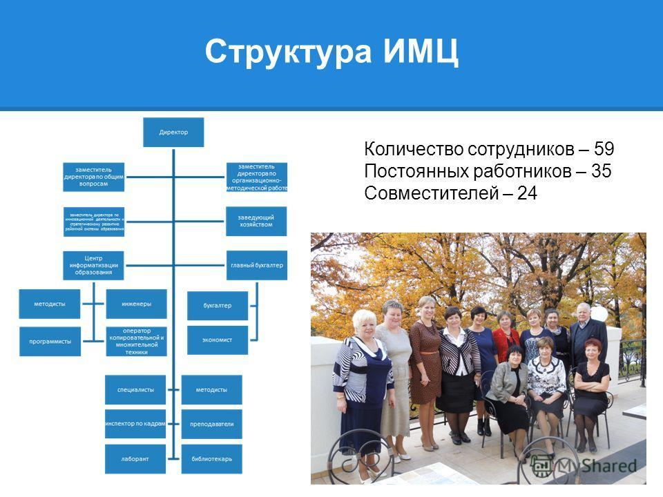 Структура ИМЦ Количество сотрудников – 59 Постоянных работников – 35 Совместителей – 24