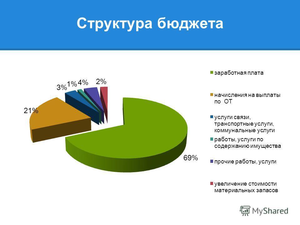 Структура бюджета