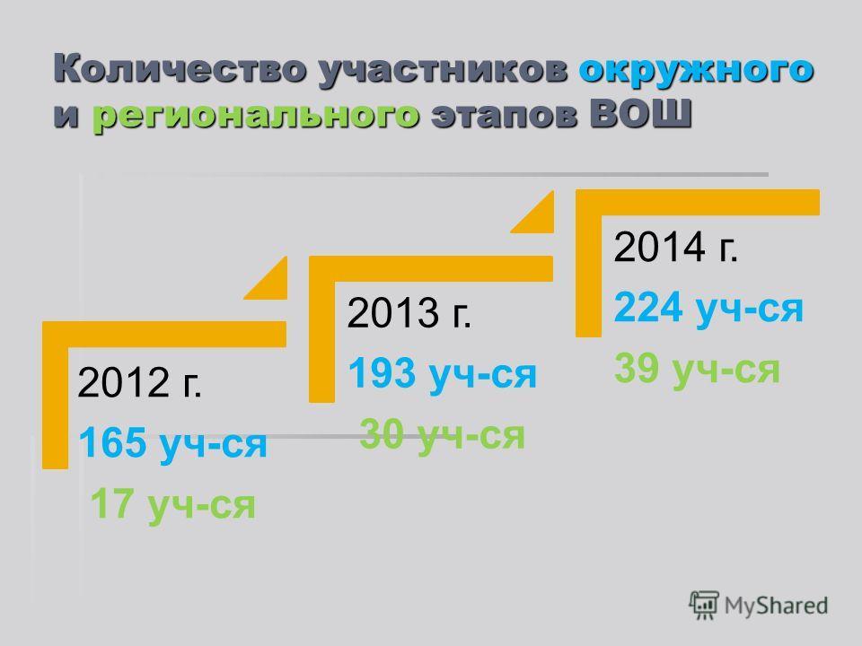 Количество участников окружного и регионального этапов ВОШ 2012 г. 165 уч-ся 17 уч-ся 2013 г. 193 уч-ся 30 уч-ся 2014 г. 224 уч-ся 39 уч-ся