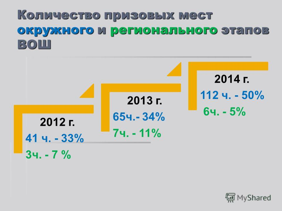 Количество призовых мест окружного и регионального этапов ВОШ 2012 г. 41 ч. - 33% 3ч. - 7 % 2013 г. 65ч.- 34% 7ч. - 11% 2014 г. 112 ч. - 50% 6ч. - 5%