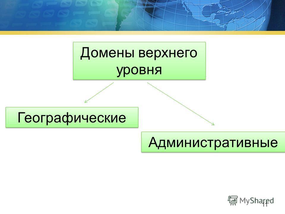 http://www.myhost.mydomain.spb.ru http:// - протокол передачи гипертекстового документа (Hyper TextTransfer Protocol); www - World Wide Web - Всемирная паутина; myhost.mydomain - домен третьего уровня; spb - домен второго уровня; Ru - домен первого у