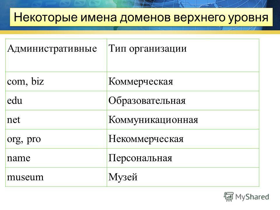 11 Домены верхнего уровня Географические Административные