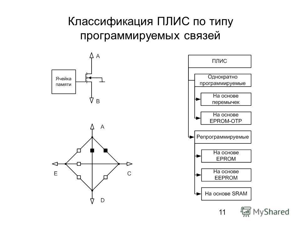 11 Классификация ПЛИС по типу программируемых связей