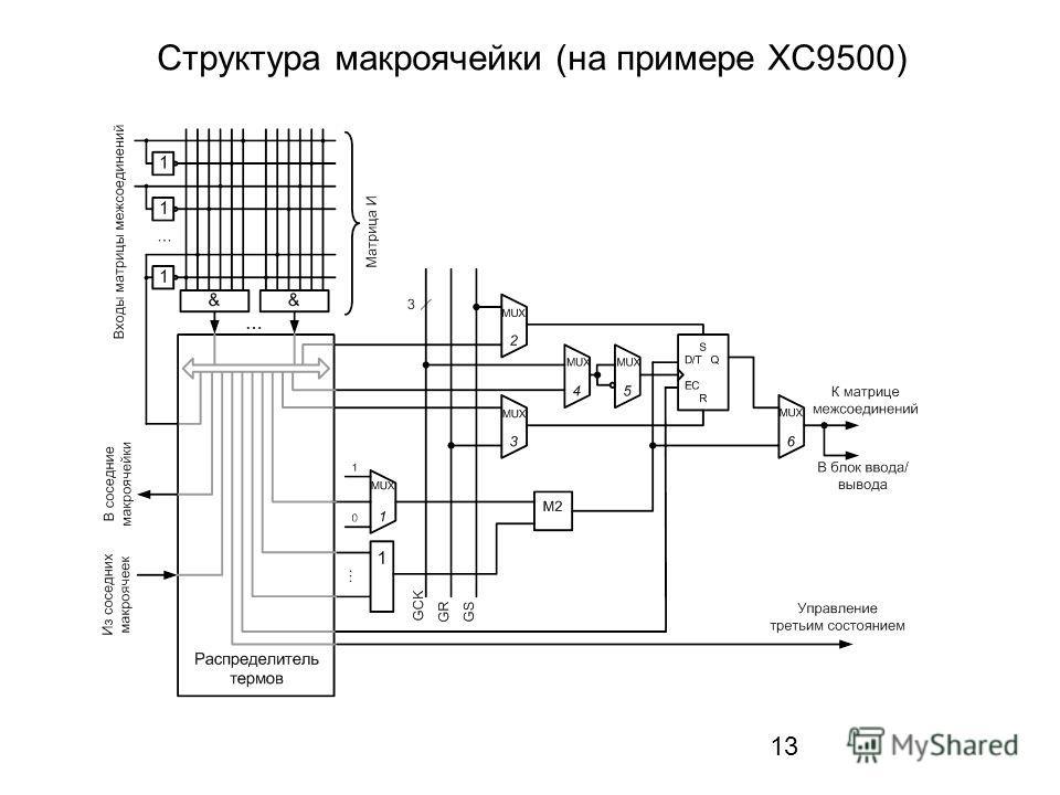 13 Структура макроячейки (на примере XC9500)