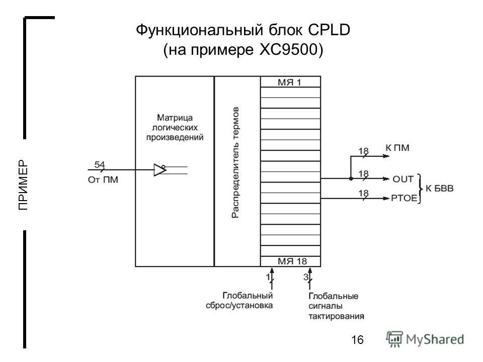 16 Функциональный блок CPLD (на примере XC9500) ПРИМЕР
