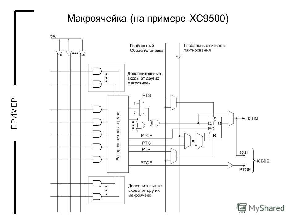 17 Макроячейка (на примере XC9500) ПРИМЕР