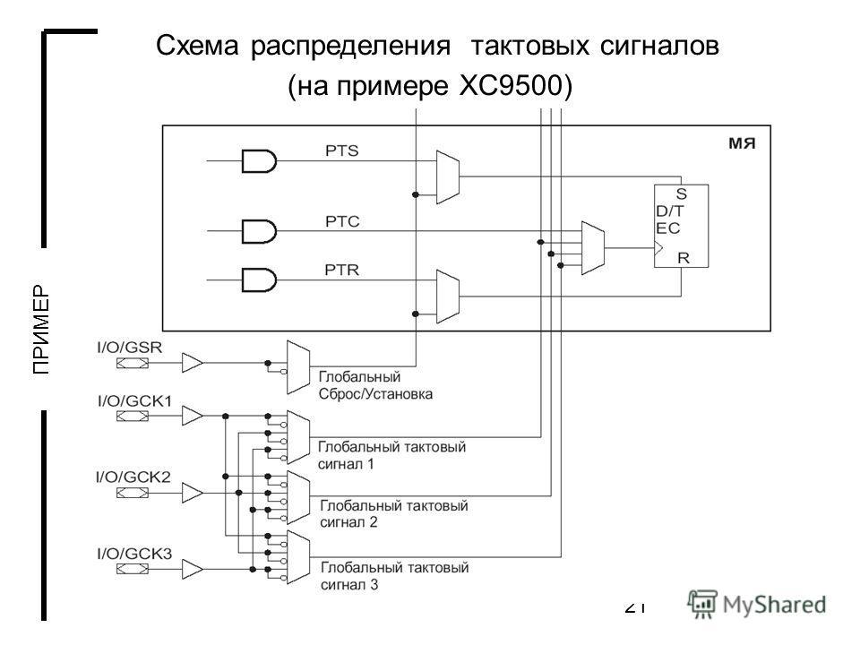 21 Схема распределения тактовых сигналов (на примере XC9500) ПРИМЕР