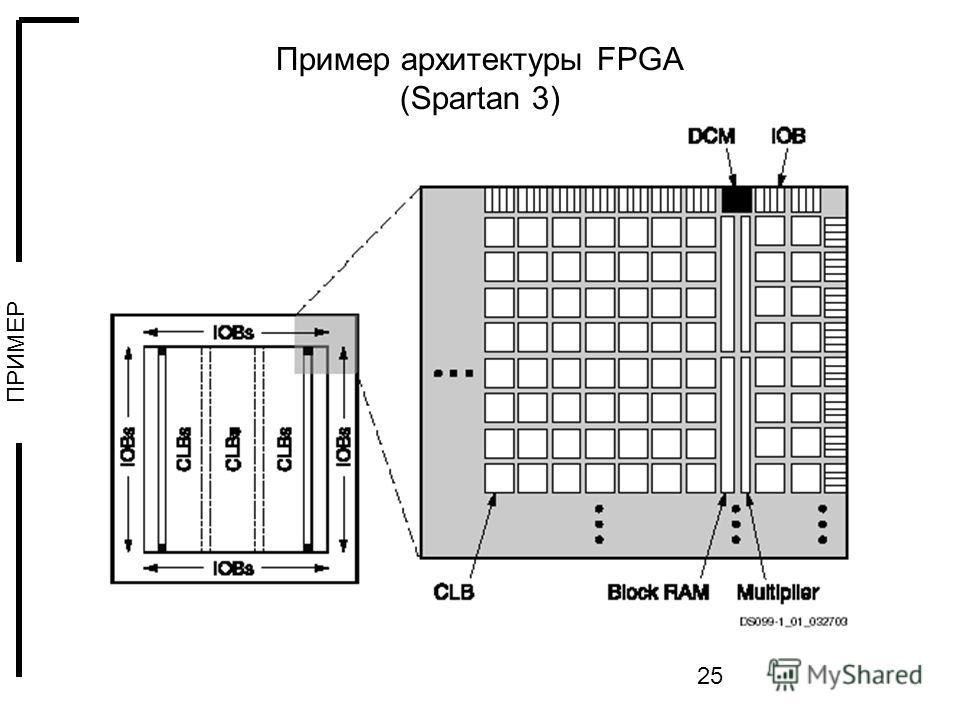 25 Пример архитектуры FPGA (Spartan 3) ПРИМЕР