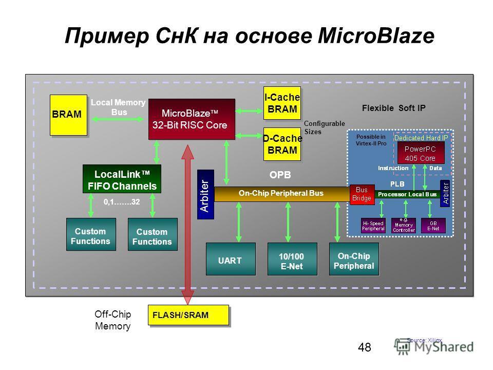 48 Пример СнК на основе MicroBlaze Flexible Soft IP MicroBlaze 32-Bit RISC Core UART 10/100 E-Net On-Chip Peripheral Off-Chip Memory FLASH/SRAM LocalLink FIFO Channels 0,1…….32 Custom Functions Custom Functions BRAM Local Memory Bus D-Cache BRAM I-Ca